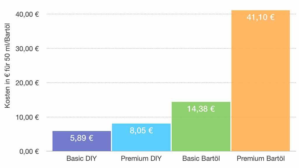 Durchschnittlicher Preis vom Bartöl